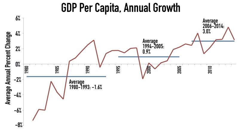 bolivia economic growth